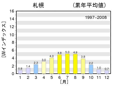 気象庁UVインデックス札幌