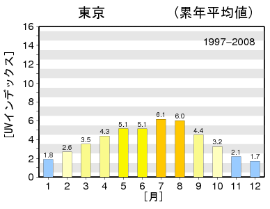 気象庁UVインデックス東京