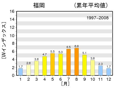 気象庁UVインデックス福岡