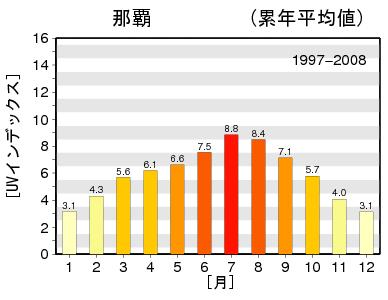 気象庁UVインデックス那覇